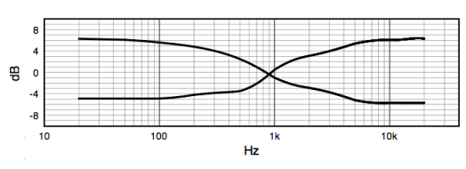 Loudness Frequency response